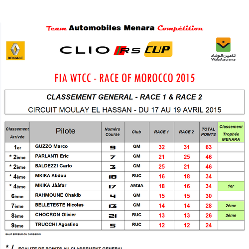 CLASSEMENT CLIO RS CUP 2015